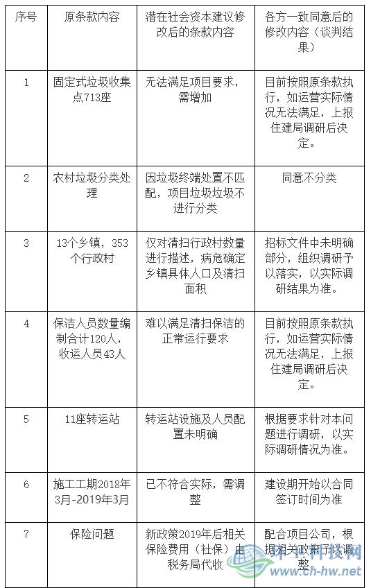 山西泓源达环境中标山西忻州市繁峙县农村生活垃圾治理PPP项目