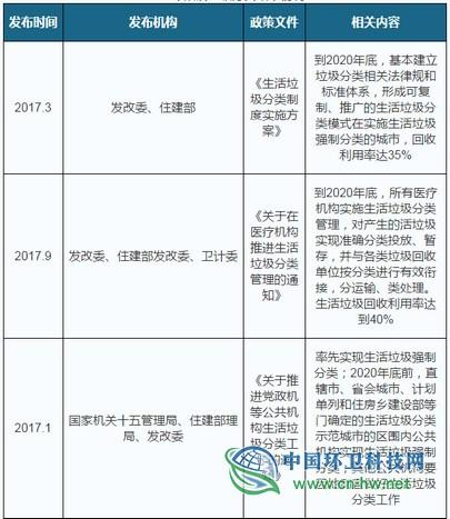 2019年中国垃圾分类发展状况:中转站、回
