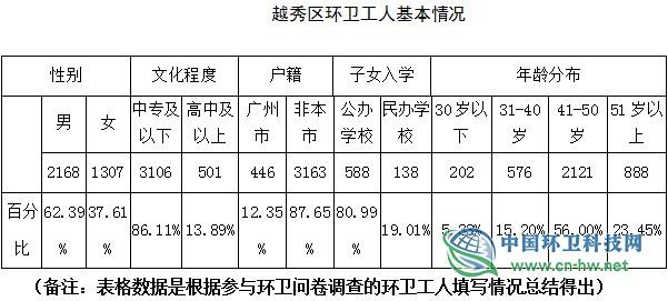 广州市越秀区环卫行业用工现状调研报告