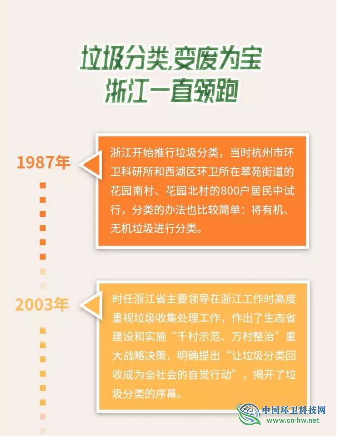"""学习实践丨垃圾分类的""""浙江模式"""""""