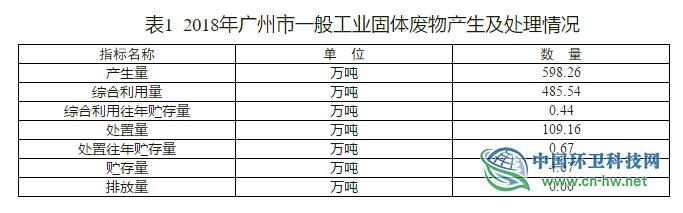 广州市生态环境局关于发布广州市2018年固体废物污染环境防治信息的公告