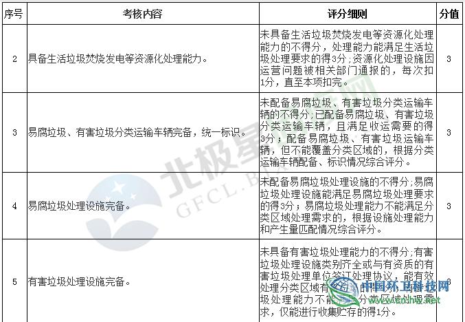 《贵州省生活垃圾分类工作评价考核暂行办法》印发实施