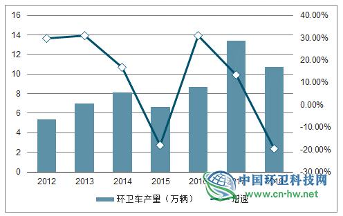 全国垃圾分类环卫装备发展及中国湿垃圾发展趋势分析