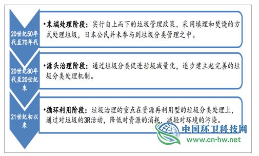 2019年全球及中国垃圾分类行业发展概况及未来投资前景分析