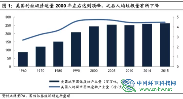 从美、日经验看中国垃圾焚烧行业的未来