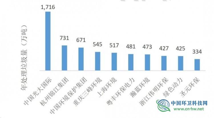 全国垃圾焚烧市场剖析:10家龙头企业掌握超半数项目,县域市场正爆发!