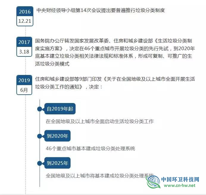 实施垃圾分类,中国文明史上的又一里程碑