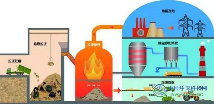 水泥窑协同处置生活垃圾对氯离子含量的影响