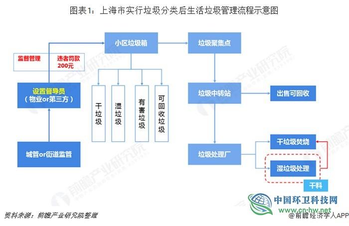 十张图带你了解上海作为全国首个全面开展垃圾分类的城市的发展现状