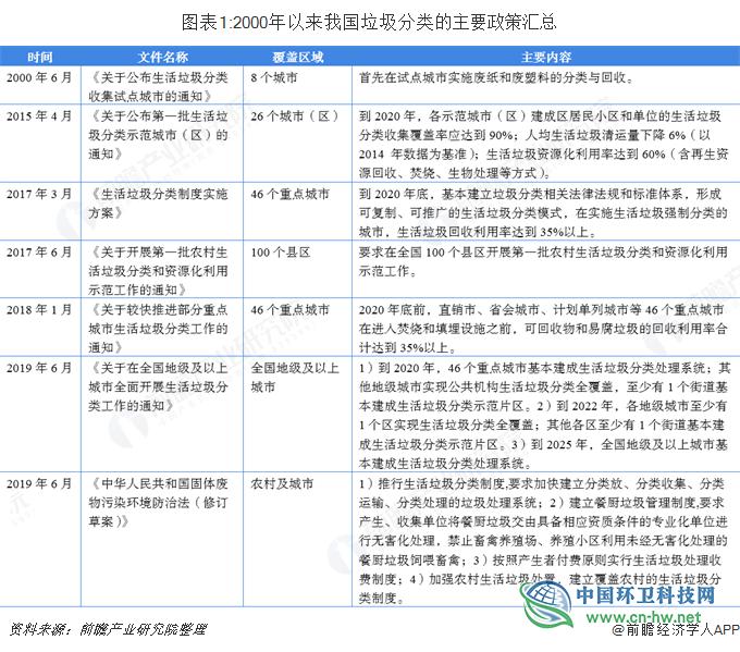 2018年中国垃圾分类产业市场概况与发展趋势 垃圾回收上下游渠道有望进一步规范化