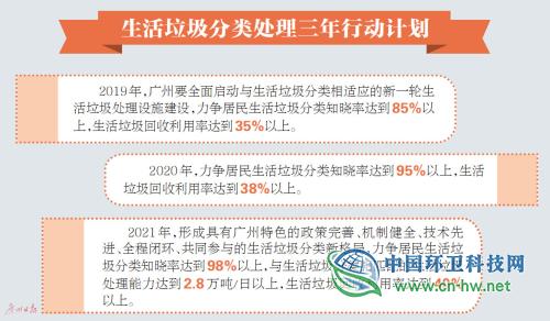 广州制定深化生活垃圾分类处理三年行动计划