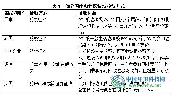 上海居民生活垃圾收费制度如何起步