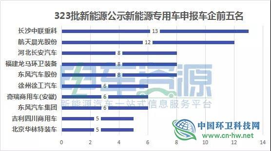 第323批公示新能源专用车分析:环卫车企居多