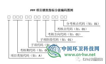 PPP项目绩效指标体系标准化架构研究