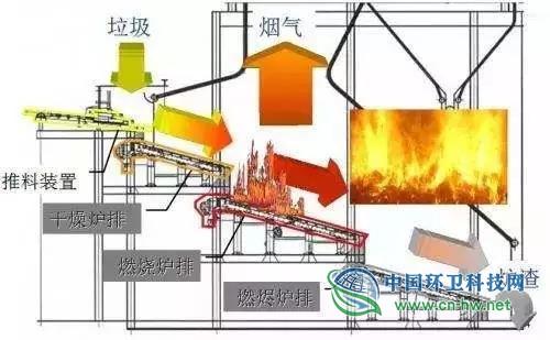垃圾焚烧炉炉排的运行原理
