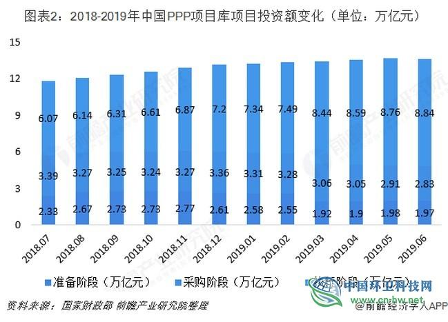 2019年上半年中国PPP项目行业市场规模与发展趋势分析