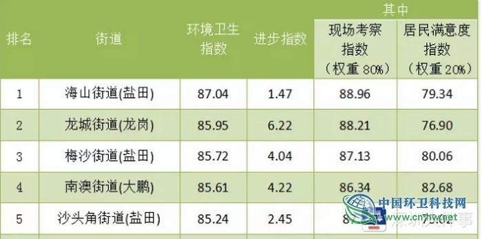深圳九月环卫指数测评:城中村倒数第一,公厕排名首次进入前二
