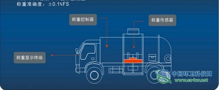 中航电测:垃圾称重流程全段处理方案
