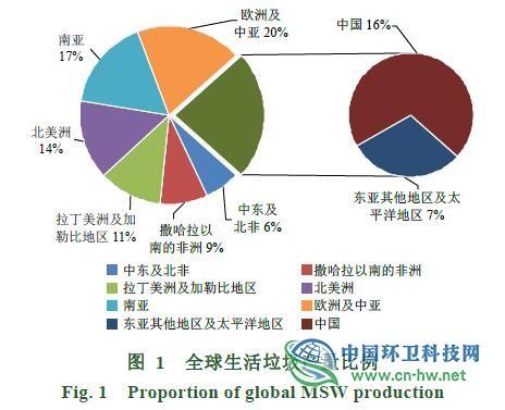 国内外生活垃圾焚烧发电及烟气控制技术比较分析