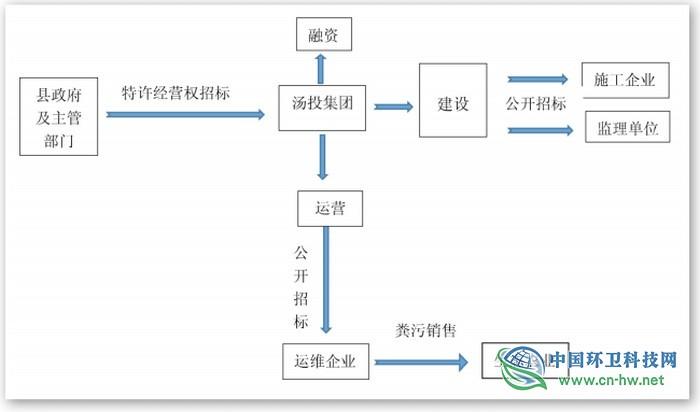厕所革命案例 河南安阳专业公司特许经营 建管运维一体推进