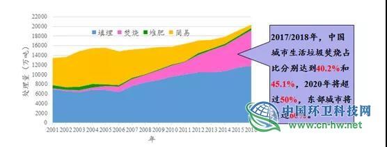 刘建国:垃圾分类推动环卫行业不断升级