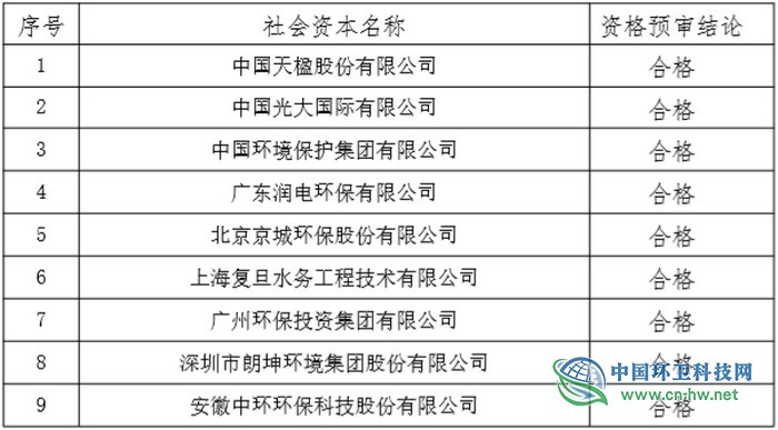中国天楹、光大国际等9家企业通过商河县生活垃圾焚烧发电PPP项目资格预审