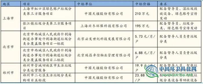 全程成本985元/吨?以上海为例,好好算算垃圾处理这笔账