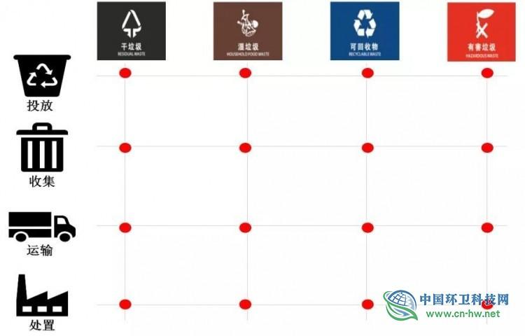 垃圾分类对相关环卫产业影响