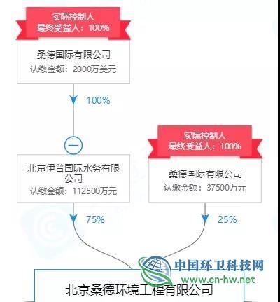 股权被法院冻结,桑德国际子公司溧阳市PPP项目或折戟!