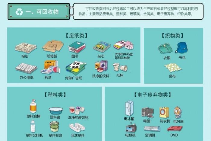十大热点详解 关于北京垃圾分类新规的热度话题