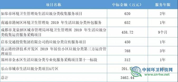 中国天楹子公司斩获厄瓜多尔4.02亿美元环卫项目