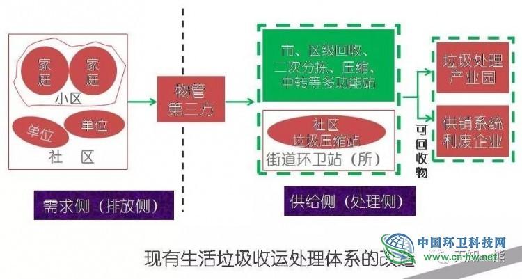 熊孟清:加大物质回收利用力度,彰显生活垃圾分类的优越性