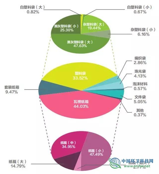 中国快递包装废弃物产生特征与管理现状研究报告