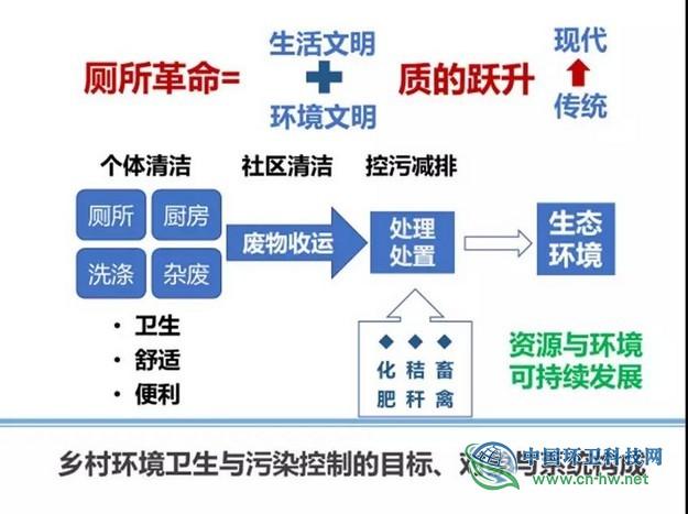 范彬:厕所革命的目标、任务与路线建议