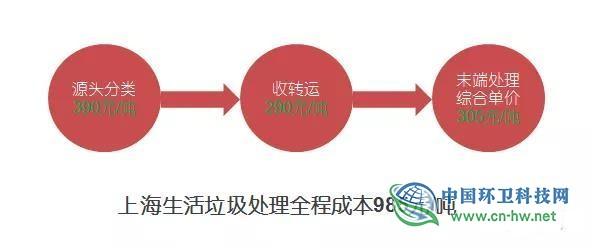 熊孟清:推行垃圾分类究竟有无经济性?