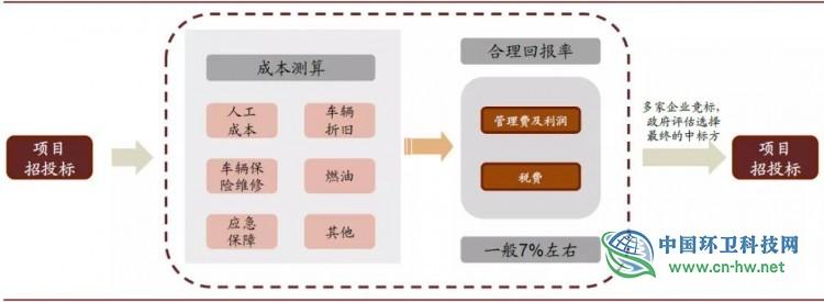 从美国固废巨头看中国环卫企业发展趋势