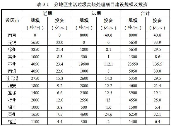 总投资420.1亿,10年后江苏垃圾焚烧日处理规模超10万吨
