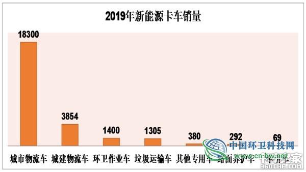 解析2019新能源环卫车市场:华林、宇通、中联领衔全国