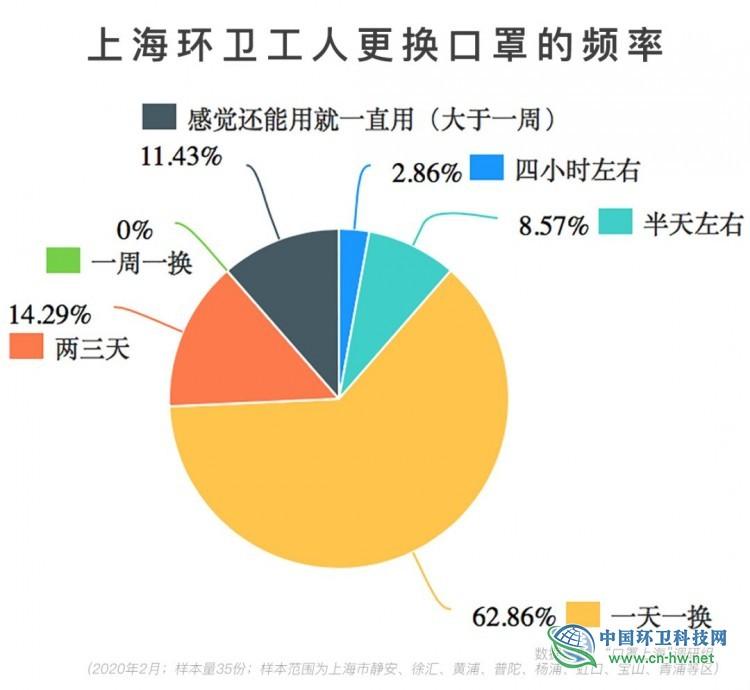上海环卫工人疫情防护调查:口罩紧缺,防护知识匮乏