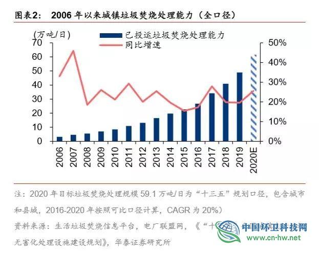 垃圾发电行业2020抢装 运营市场规模将达354亿元