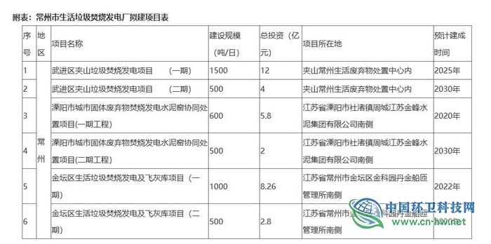 常州公布6个垃圾焚烧项目,江苏420亿市场等待瓜分