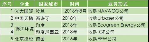 中国垃圾焚烧巨头角逐海外市场
