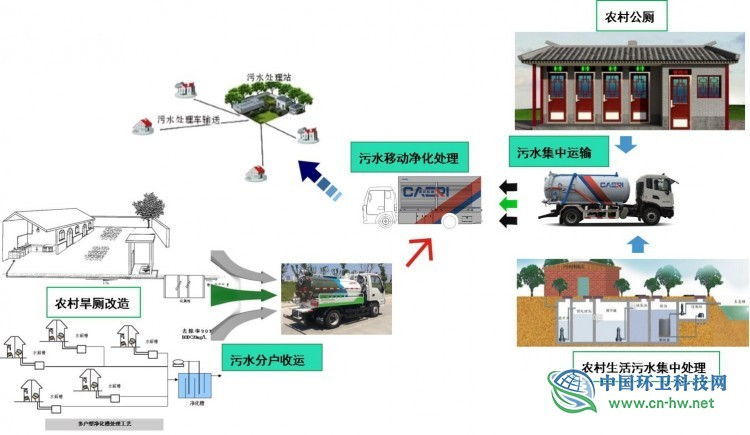 整治农村环境,《重庆凯瑞农村环境整治系统解决方案》来了!