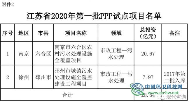 江苏省财政厅关于2019年度第一批政府和社会资本合作(PPP)项目入库和试点的通知
