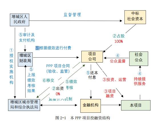 """群英荟萃!18家环卫名企""""出战""""广州市增城区31亿垃圾转运项目"""