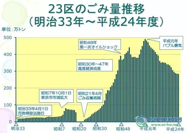 日本是从什么时候开始变干净的?