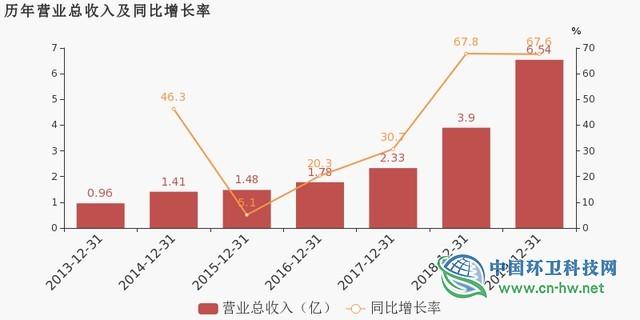 中环环保:2019年归母净利润约9711万元,同比提升60.7%