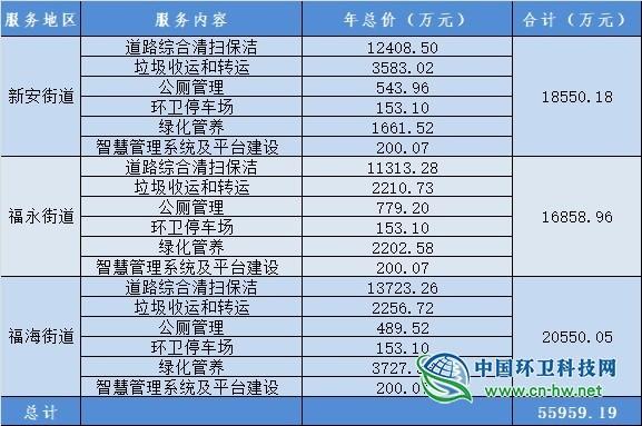 深圳宝安区84亿环卫PPP项目正式招标