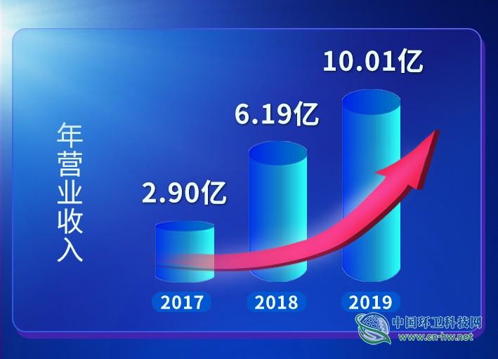 盈峰环境年报发布:环卫服务营收超10亿,净利润增长近五成