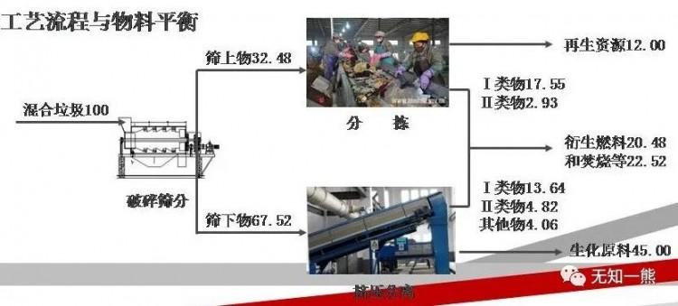 熊孟清:垃圾分类有助于优化垃圾处理体系